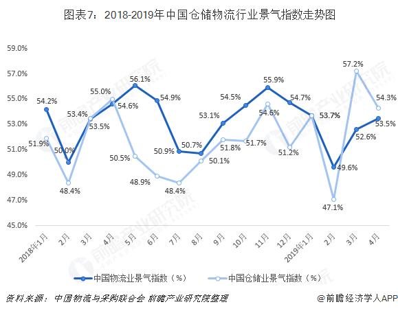图表7:2018-2019年中国仓储物流行业景气指数走势图