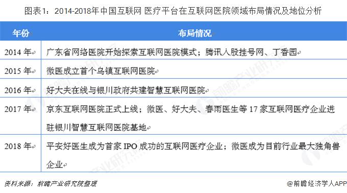 图表1:2014-2018年中国互联网+医疗平台在互联网医院领域布局情况及地位分析