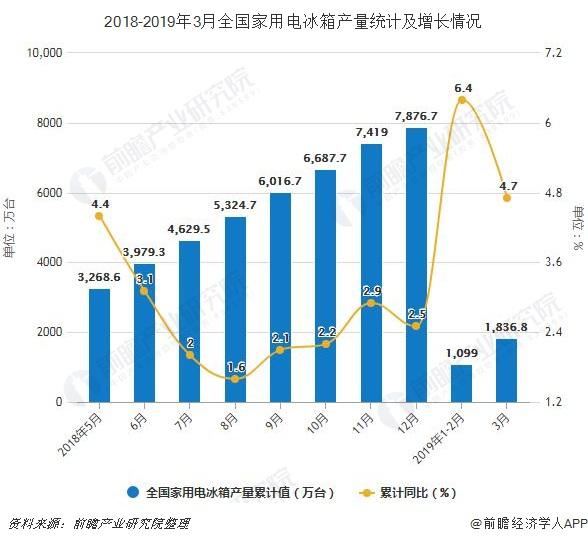 2018-2019年3月全国家用电冰箱产量统计及增长情况