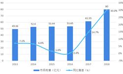 2018年中国<em>香水</em>行业市场分析与发展趋势 市场规模较小,本土品牌力量薄弱【组图】