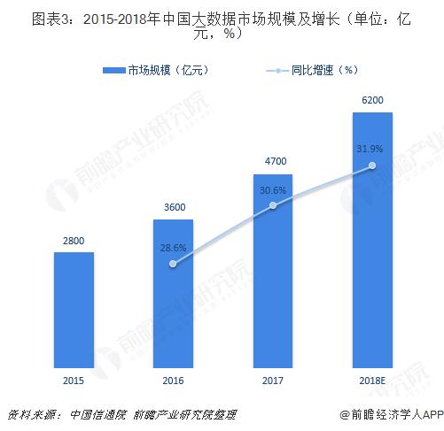 图表3:2015-2018年中国大数据市场规模及增长(单位:亿元,%)