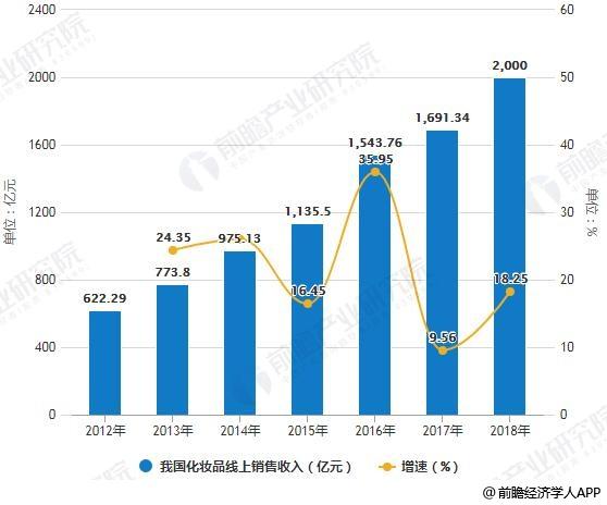 2012-2018年我国化妆品线上销售收入统计及增长情况预测