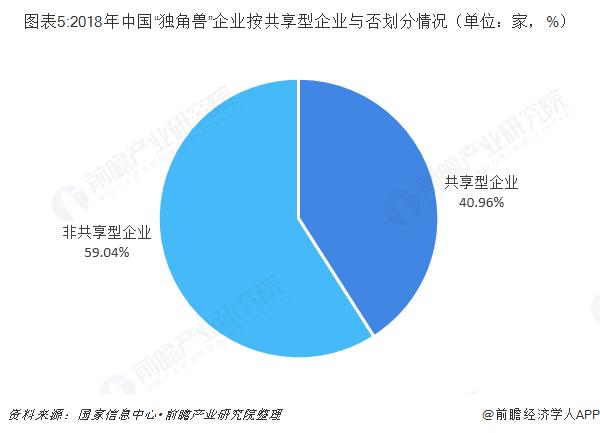 """圖表5:2018年中國""""獨角獸""""企業按共享型企業與否劃分情況(單位:家,%)"""