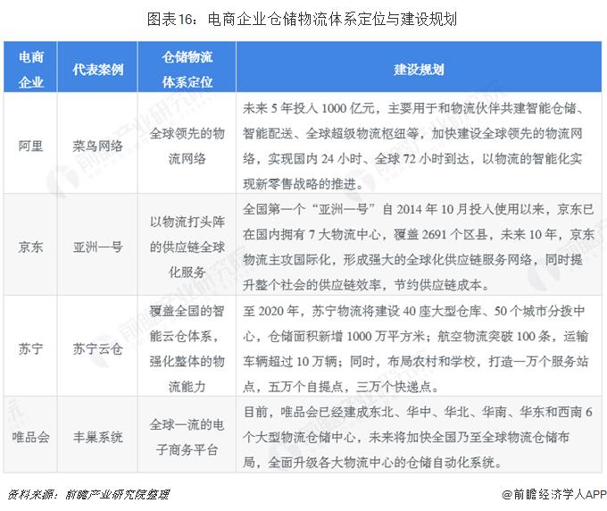 图表16:电商企业仓储物流体系定位与建设规划