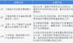 2018年中国无人驾驶行业市场概况与发展趋势分析 2020年是规划关键节点【组图】