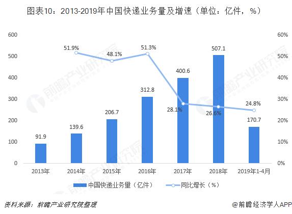 图表10:2013-2019年中国快递业务量及增速(单位:亿件,%)