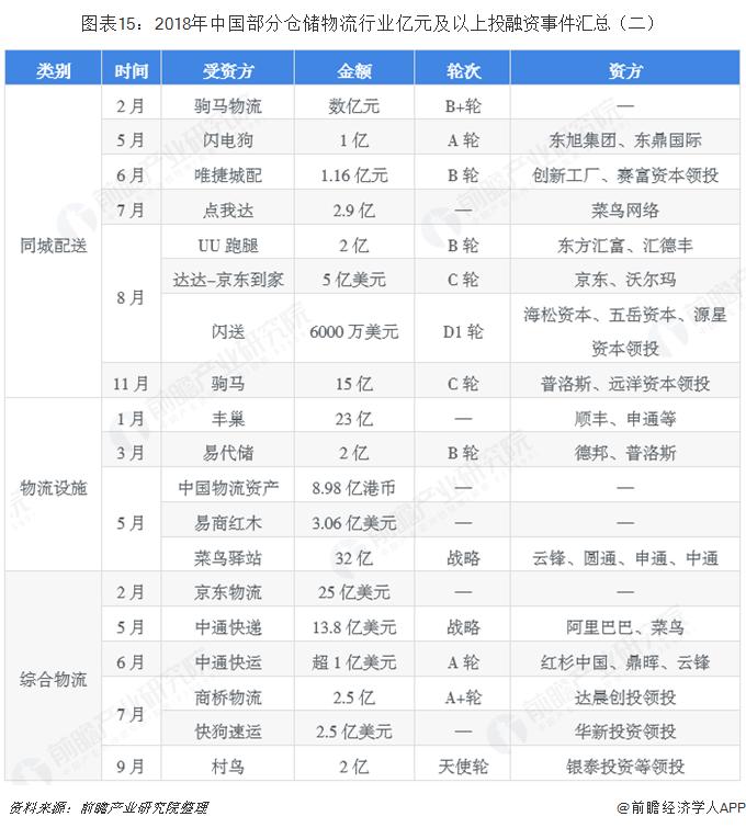 图表15:2018年中国部分仓储物流行业亿元及以上投融资事件汇总(二)