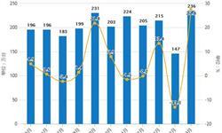 2019年前3月中国洗衣机行业<em>市场</em>分析:产量接近1750万台,出口量接近600万台