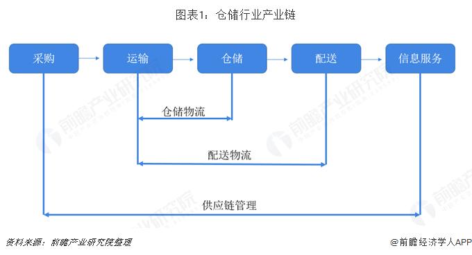 图表1:仓储行业产业链