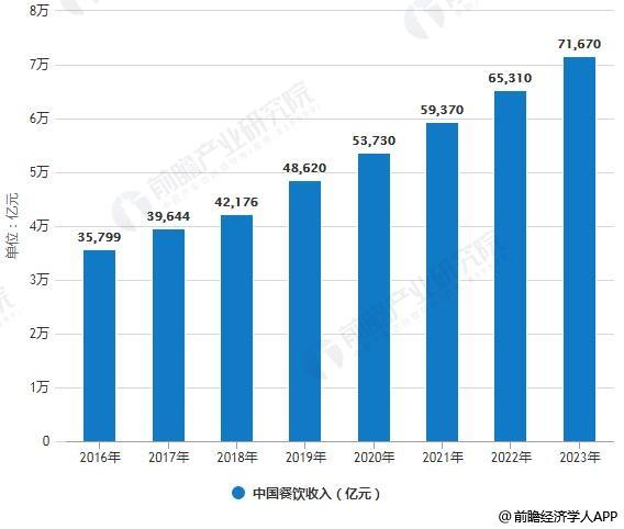 2016-2023年中国餐饮收入统计情况及预测