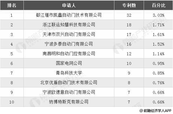 2018年底我国自动门控制器相关专利申请人TOP10统计情况