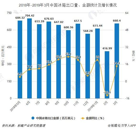 2018年-2019年3月中国冰箱出口量、金额统计及增长情况
