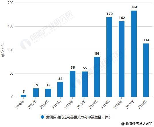 2008-2018年我国自动门控制器相关专利申请数量统计情况