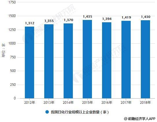 2012-2018年我国日化行业规模以上企业数量统计情况