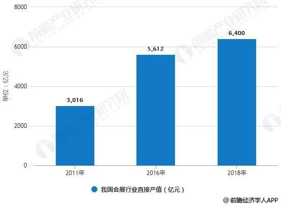 2011-2018年我国会展行业直接产值统计情况及预测