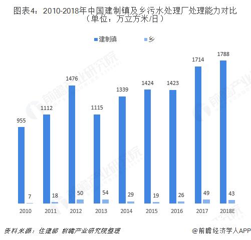 图表4:2010-2018年中国建制镇及乡污水处理厂处理能力对比(单位:万立方米/日)