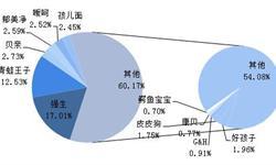 2018年中国婴幼儿洗护用品行业市场格局与发展前景分析,国外品牌占据中高端市场【组图】