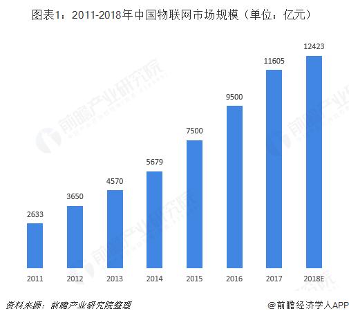 图表1:2011-2018年中国物联网市场规模(单位:亿元)