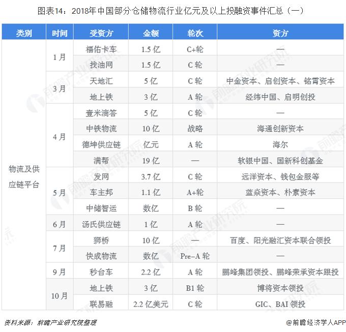 图表14:2018年中国部分仓储物流行业亿元及以上投融资事件汇总(一)