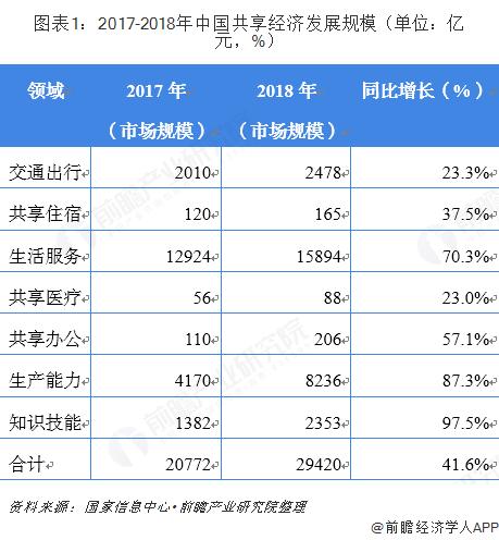 圖表1:2017-2018年中國共享經濟發展規模(單位:億元,%)