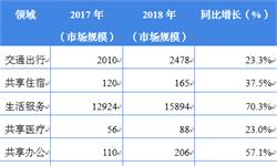 2018年中国共享经济行业市场现状与发展趋势 投资向行业头部企业集中的趋势明显【组图】