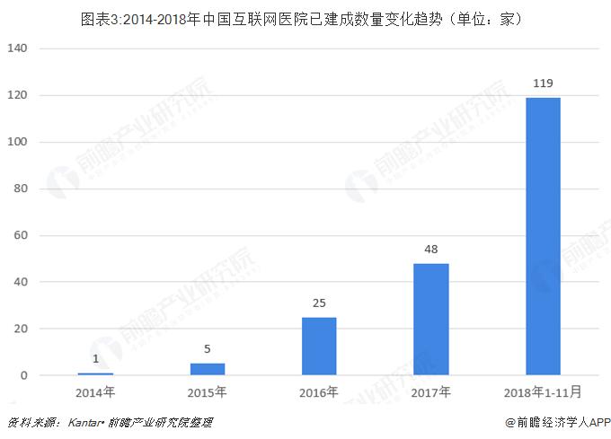 图表3:2014-2018年中国互联网医院已建成数量变化趋势(单位:家)