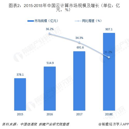 图表2:2015-2018年中国云计算市场规模及增长(单位:亿元,%)