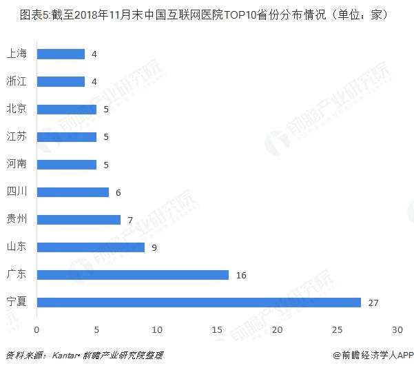 图表5:截至2018年11月末中国互联网医院TOP10省份分布情况(单位:家)