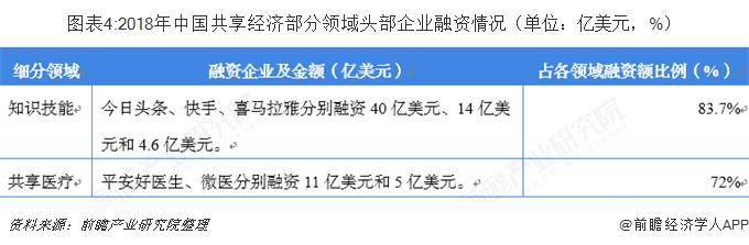 圖表4:2018年中國共享經濟部分領域頭部企業融資情況(單位:億美元,%)