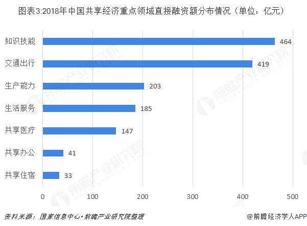圖表3:2018年中國共享經濟重點領域直接融資額分布情況(單位:億元)