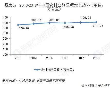图表5: 2013-2018年中国农村公路里程增长趋势(单位?#21644;?#20844;里)