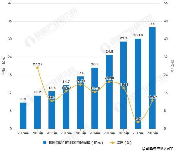 2009-2018年我国自动门控制器市场规模统计及增长情况预测