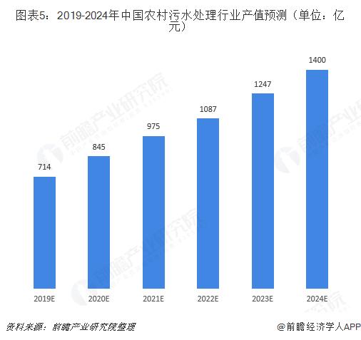 图表5:2019-2024年中国农村污水处理行业产值预测(单位:亿元)