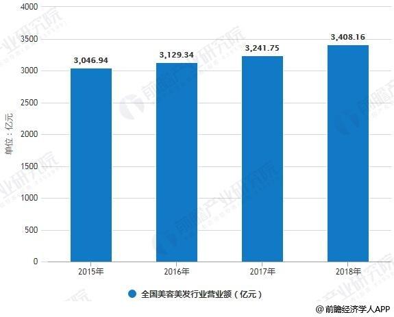 2015-2018年中国美容美发行业营业额统计情况及预测