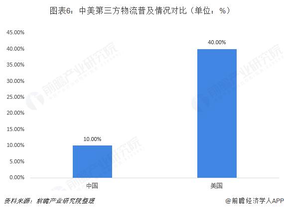 图表6:中美第三方物流普及情况对比(单位:%)