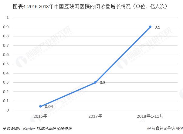 图表4:2016-2018年中国互联网医院的问诊量增长情况(单位:亿人次)