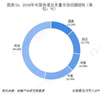 图表12:2018年中国快递业务量市场份额结构(单位:%)