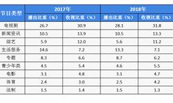 2018年城市电视台市场规模与发展趋势 三驾马车依旧领跑市场【组图】