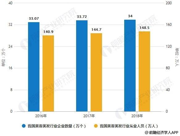 2016-2018年我国美容美发行业企业数量、从业人员统计情况及预测