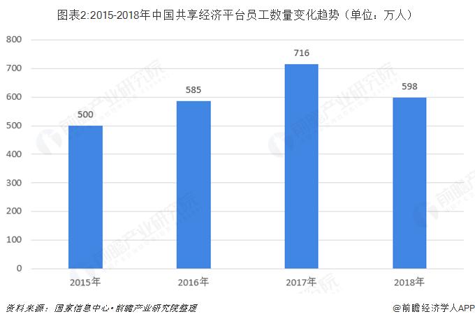 圖表2:2015-2018年中國共享經濟平臺員工數量變化趨勢(單位:萬人)