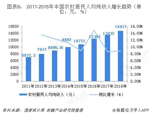 图表6: 2011-2018年中国农村居民人均纯收入增长趋势(单位:元,%)