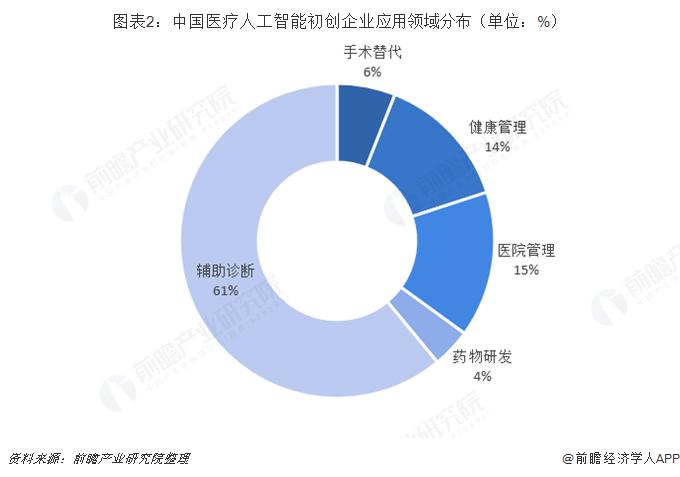 图表2:中国医疗人工智能初创企业应用领域分布(单位:%)