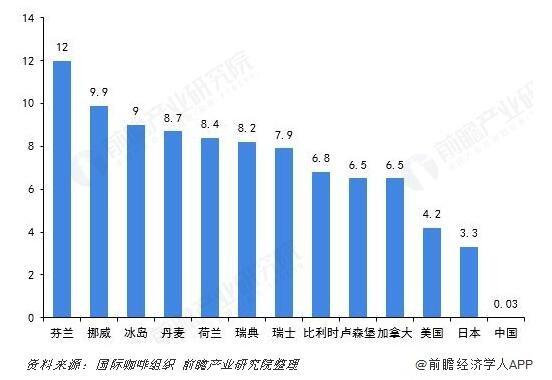 图表:2017年全国主要国家人均年咖啡饮用量(单位:kg/人、/年)