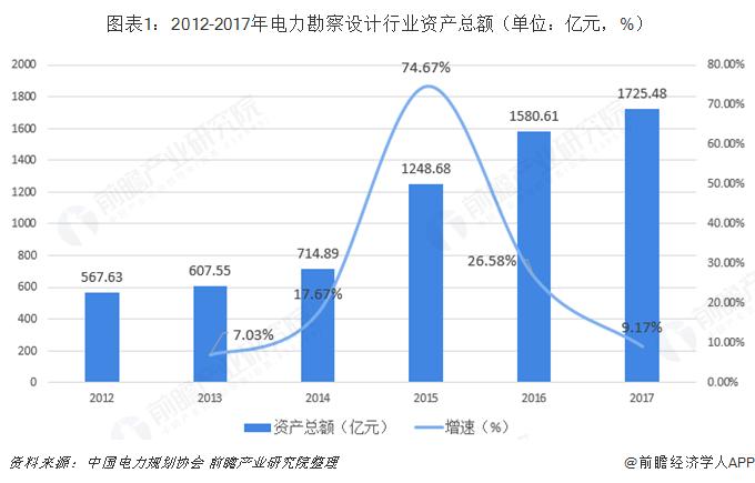 图表1:2012-2017年电力勘察设计行业资产总额(单位:亿元,%)