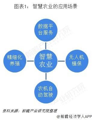 图表1: 智慧农业的应用场景