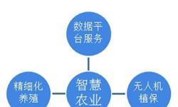 2018年中国智慧农业市场概述和发展趋势分析,互联网巨头纷纷布局智慧农业【组图】