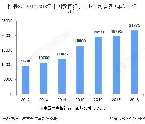 图表8:2012-2018年中国教育培训行业市场规模(单位:亿元)
