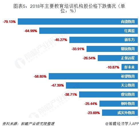 图表5:2018年主要教育培训机构股价格下跌情况(单位:%)