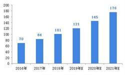 2018年中国婴幼儿洗护用品行业市场概况和发展趋势分析,新兴渠道正在逐渐被挖掘【组图】