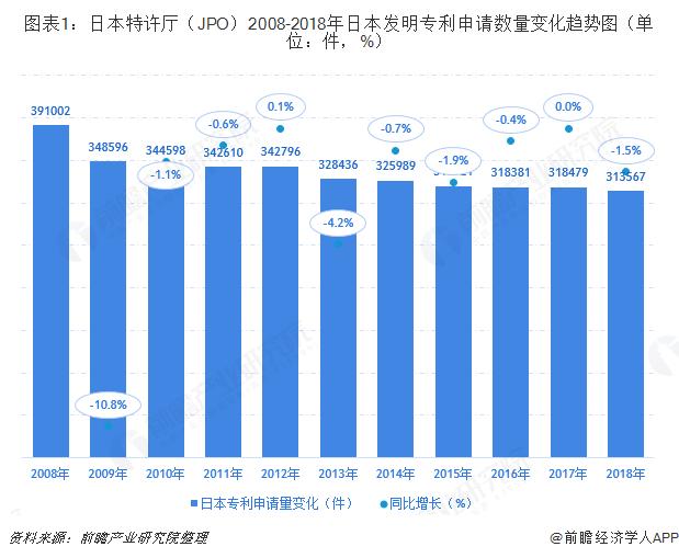 图表1:日本特许厅(JPO)2008-2018年日本发明专利申请数量变化趋势图(单位:件,%)